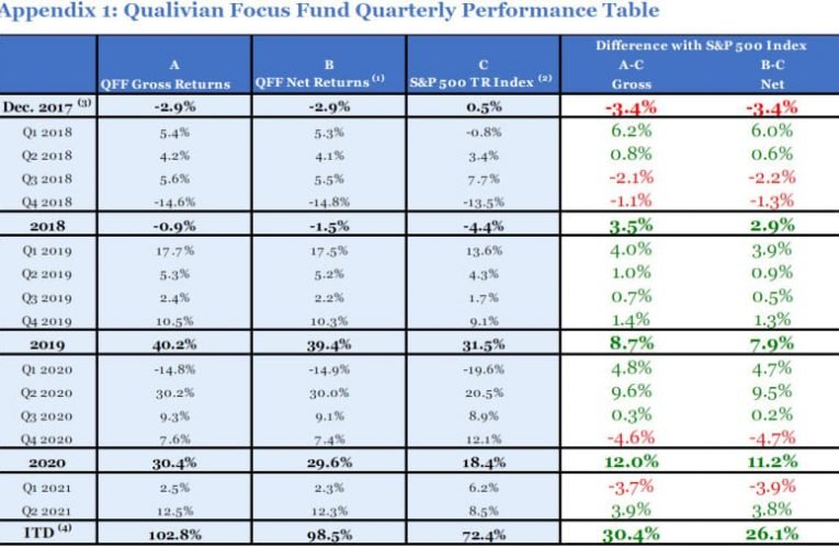 Qualivian Investment Partners 2Q21 Commentary