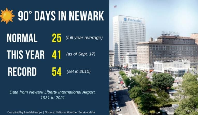 N.J. weather: Here's how our hot summer of 2021 compares to other steamy years